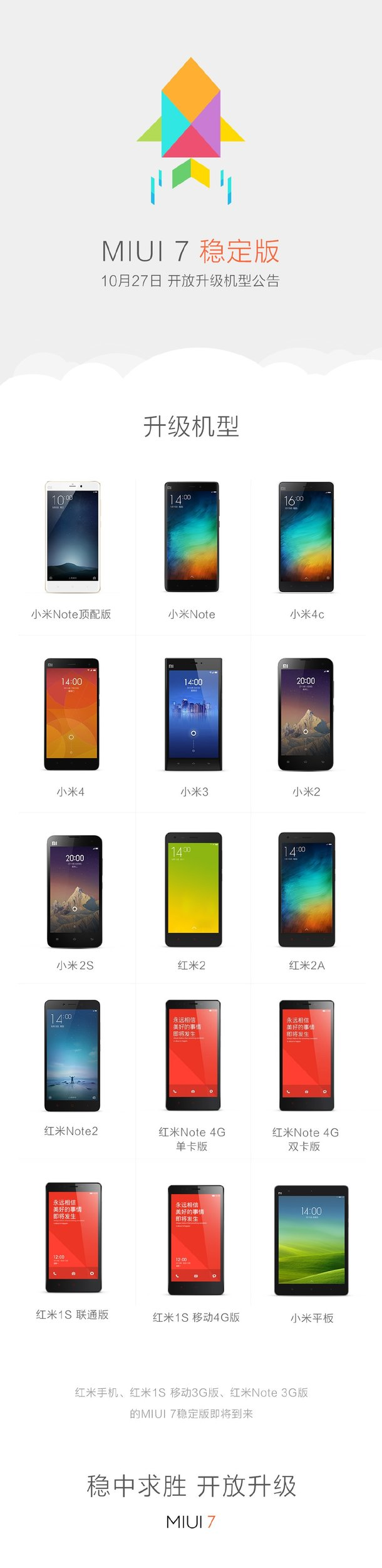 list of devices to recieve miui in future